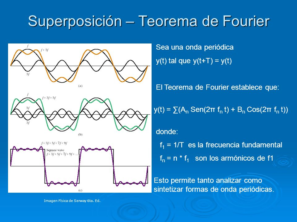 Superposición – Teorema de Fourier
