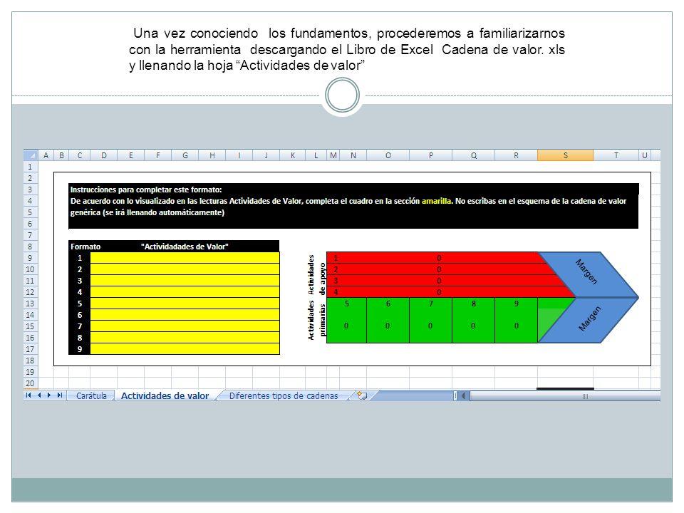 Una vez conociendo los fundamentos, procederemos a familiarizarnos con la herramienta descargando el Libro de Excel Cadena de valor.