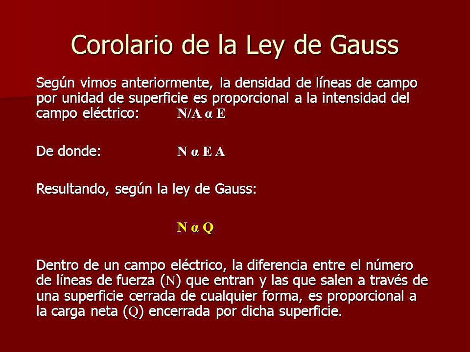 Corolario de la Ley de Gauss