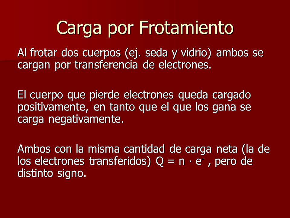 Carga por Frotamiento Al frotar dos cuerpos (ej. seda y vidrio) ambos se cargan por transferencia de electrones.