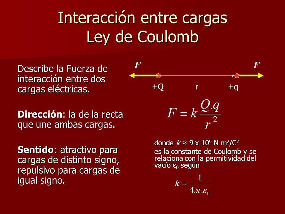 Interacción entre cargas Ley de Coulomb