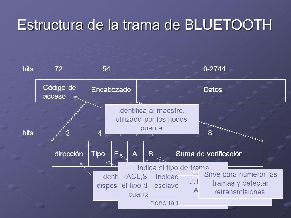 Estructura de la trama de BLUETOOTH