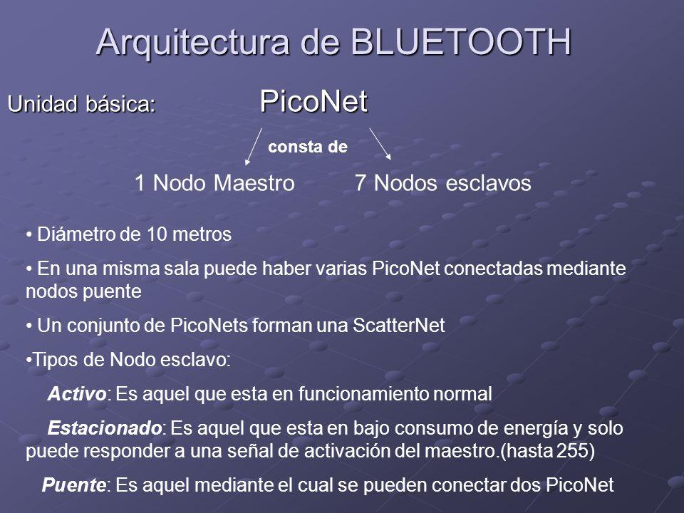 Arquitectura de BLUETOOTH