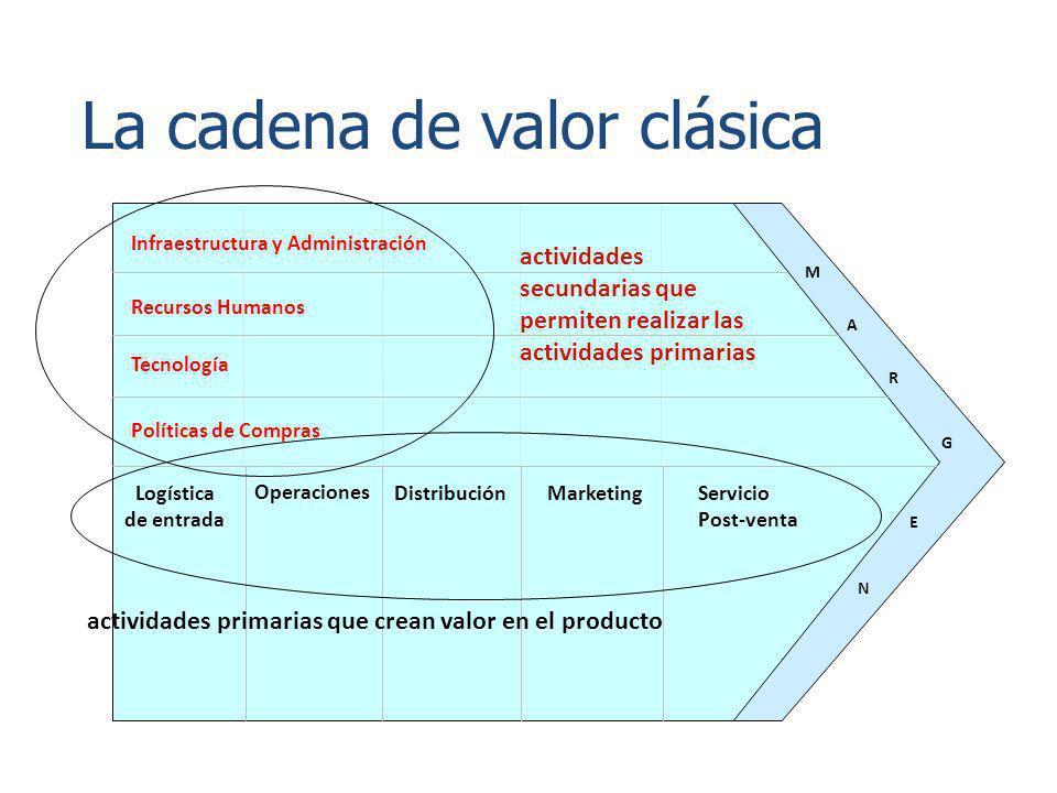 La cadena de valor clásica