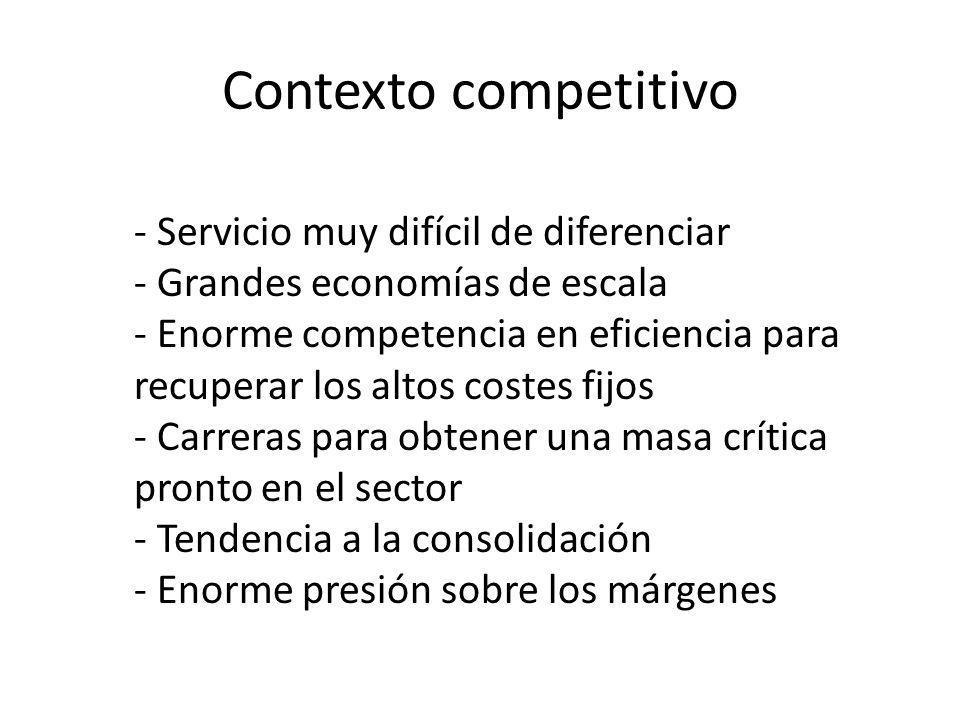 Contexto competitivo