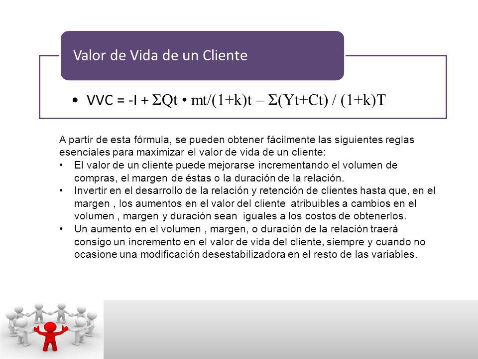 VVC = -I + ΣQt • mt/(1+k)t – Σ(Yt+Ct) / (1+k)T