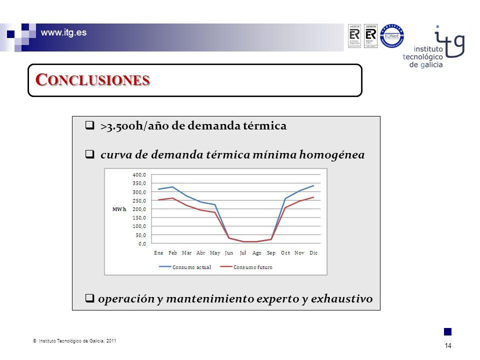 Conclusiones >3.500h/año de demanda térmica