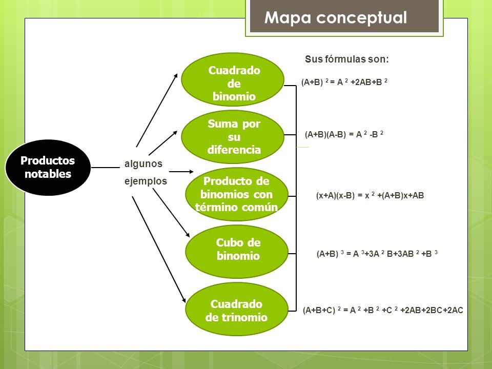 Mapa conceptual Cuadrado de binomio Suma por su diferencia