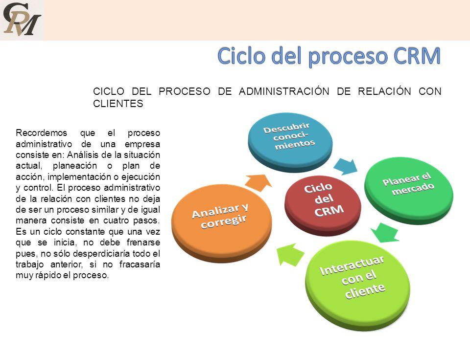 Ciclo del proceso CRM CICLO DEL PROCESO DE ADMINISTRACIÓN DE RELACIÓN CON CLIENTES.