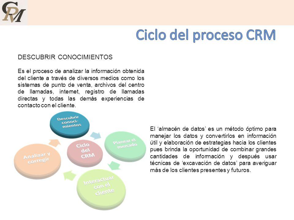 Ciclo del proceso CRM DESCUBRIR CONOCIMIENTOS