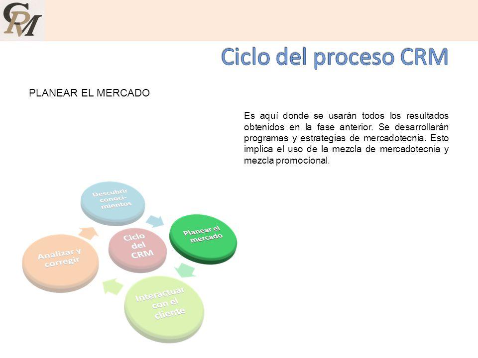 Ciclo del proceso CRM PLANEAR EL MERCADO