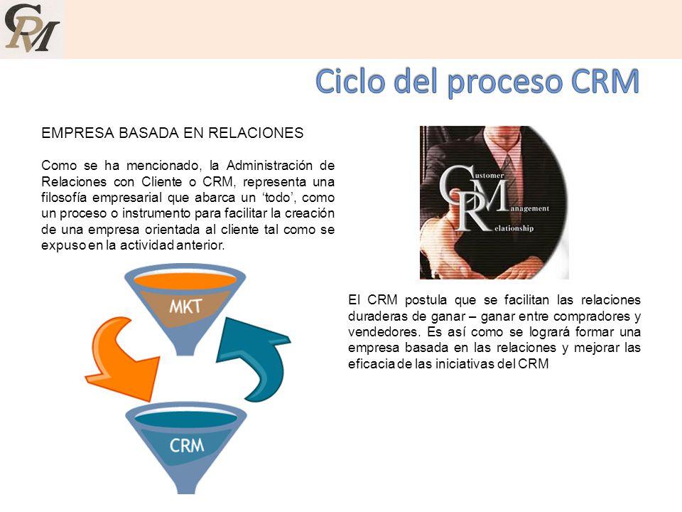 Ciclo del proceso CRM EMPRESA BASADA EN RELACIONES