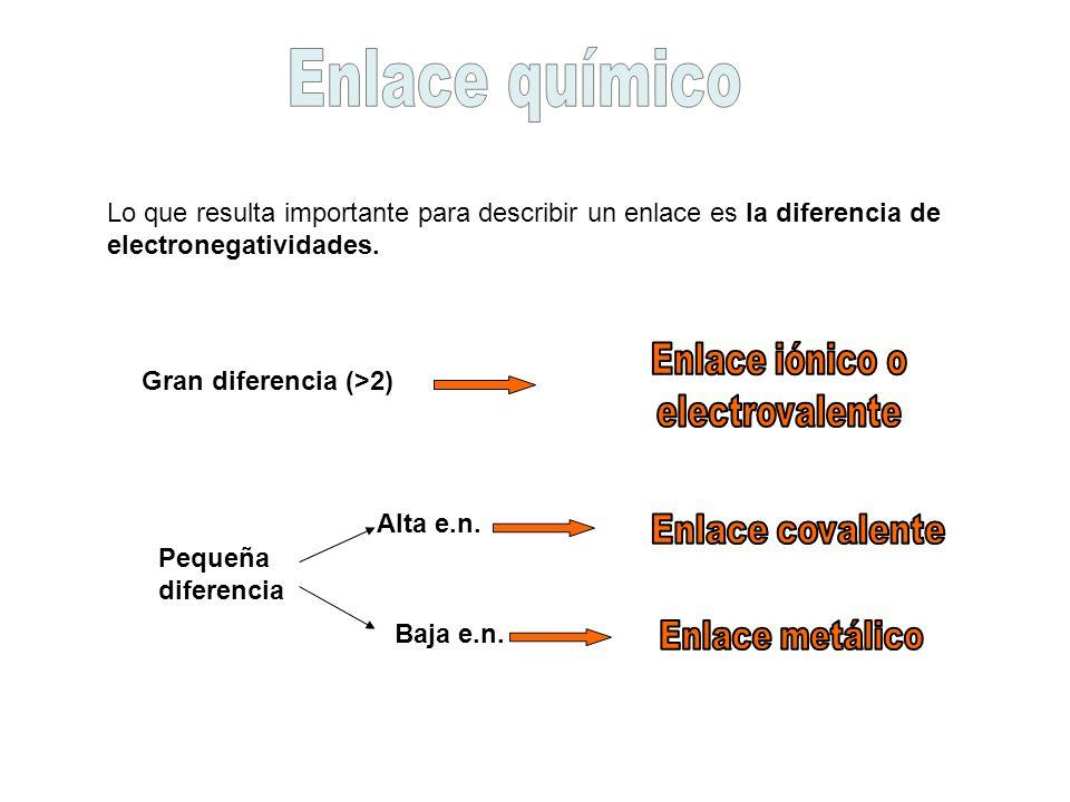 Enlace químico Enlace iónico o electrovalente Enlace covalente