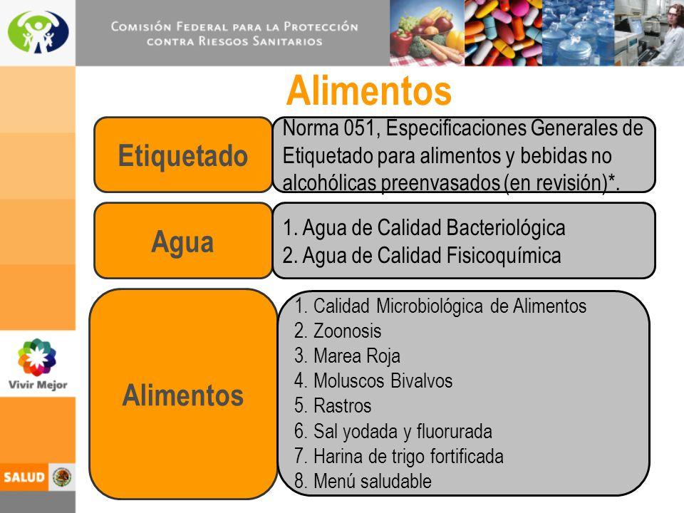 Alimentos Etiquetado Agua Alimentos