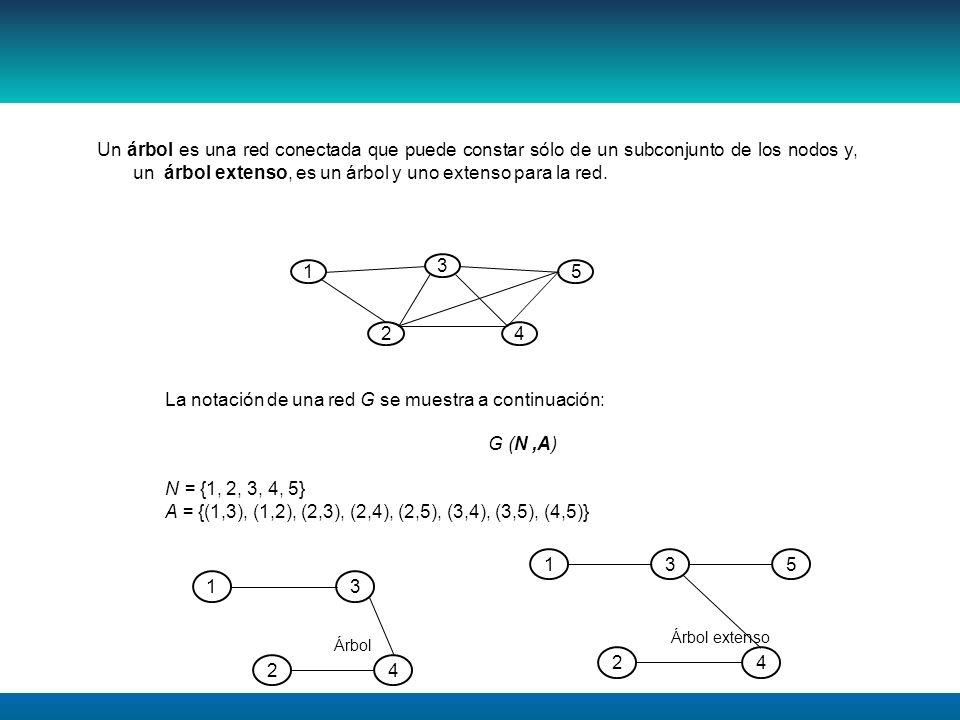 La notación de una red G se muestra a continuación: G (N ,A)