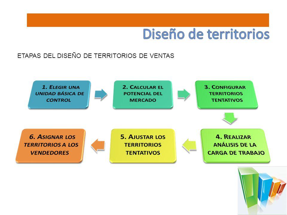 Diseño de territorios ETAPAS DEL DISEÑO DE TERRITORIOS DE VENTAS