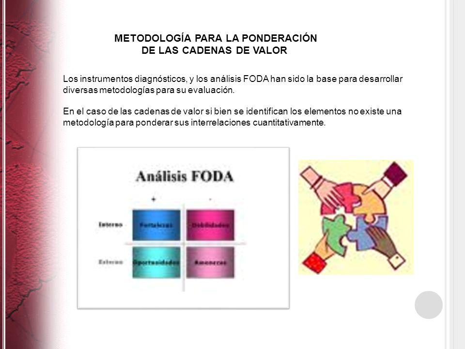 METODOLOGÍA PARA LA PONDERACIÓN DE LAS CADENAS DE VALOR