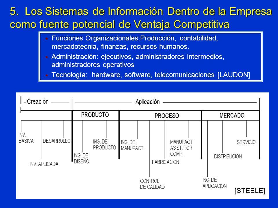 5. Los Sistemas de Información Dentro de la Empresa como fuente potencial de Ventaja Competitiva