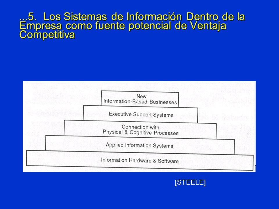 ...5. Los Sistemas de Información Dentro de la Empresa como fuente potencial de Ventaja Competitiva