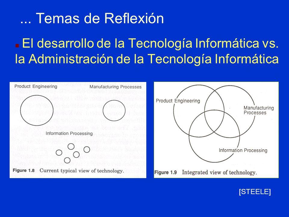 ... Temas de Reflexión El desarrollo de la Tecnología Informática vs. la Administración de la Tecnología Informática.