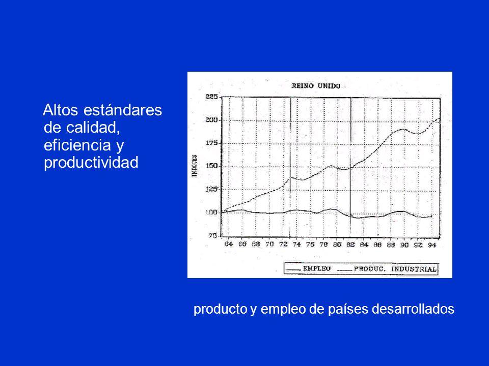 producto y empleo de países desarrollados