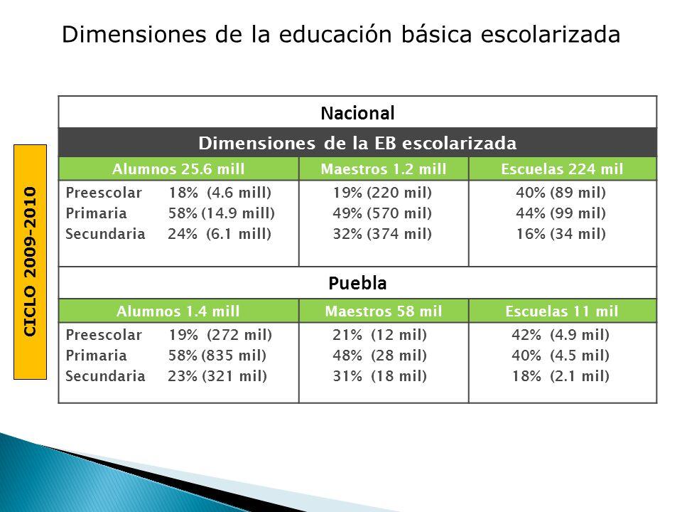 Dimensiones de la EB escolarizada