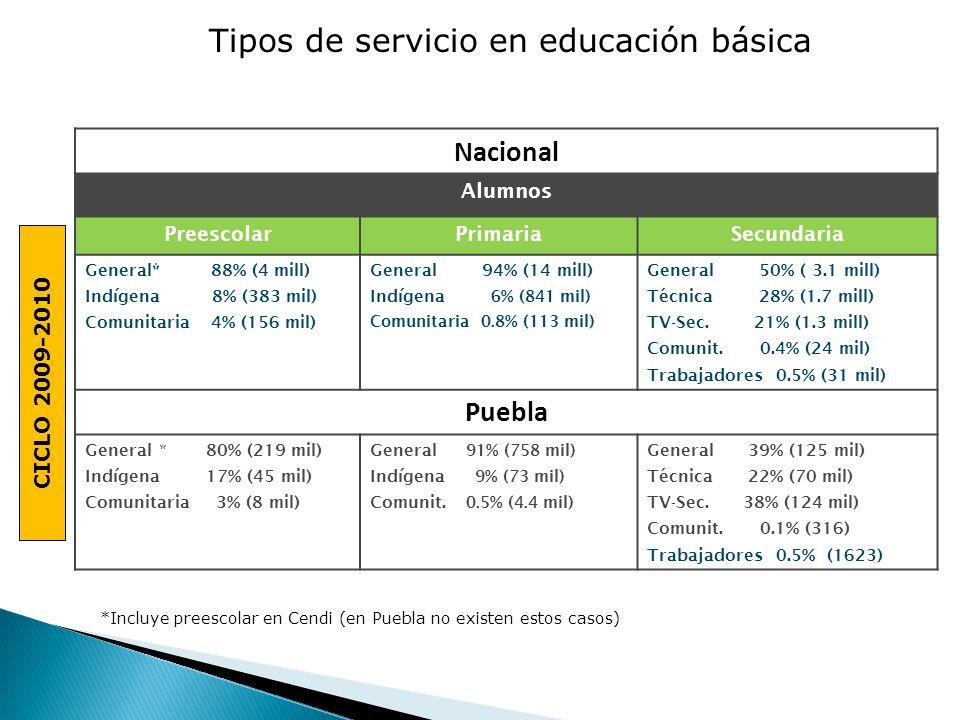 Tipos de servicio en educación básica