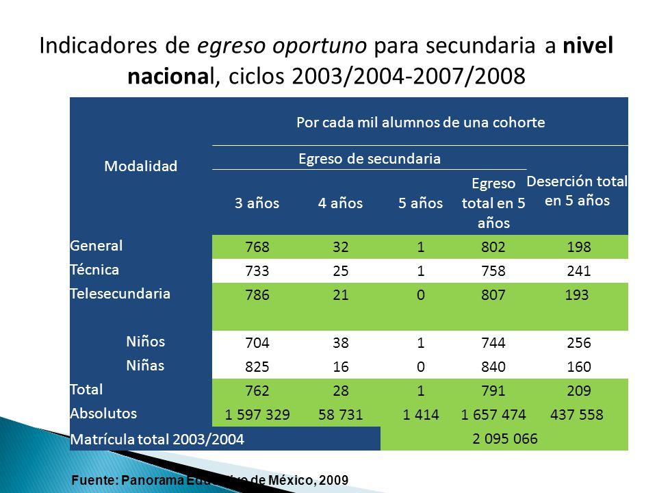Indicadores de egreso oportuno para secundaria a nivel nacional, ciclos 2003/2004-2007/2008
