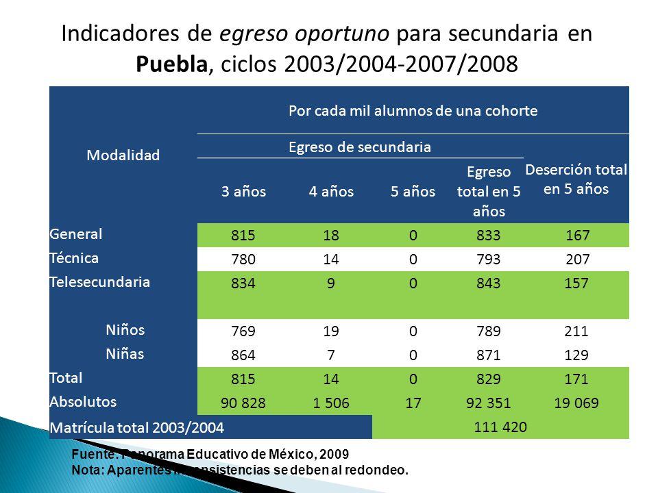 Indicadores de egreso oportuno para secundaria en Puebla, ciclos 2003/2004-2007/2008