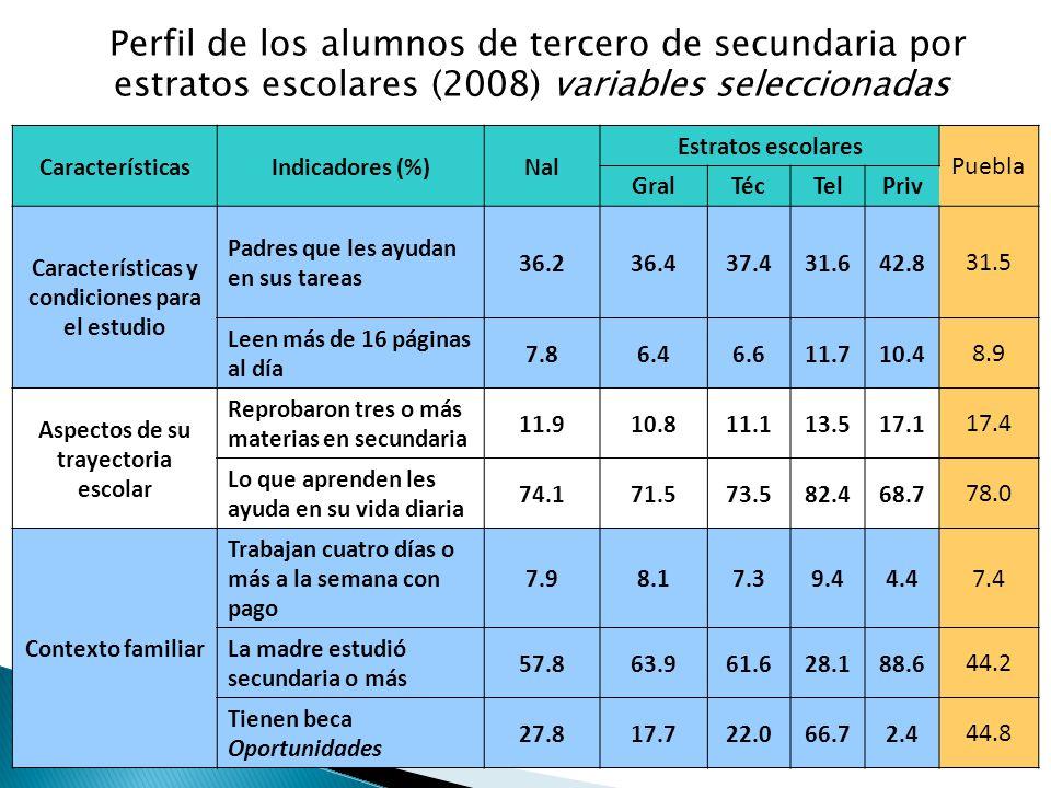 Perfil de los alumnos de tercero de secundaria por estratos escolares (2008) variables seleccionadas