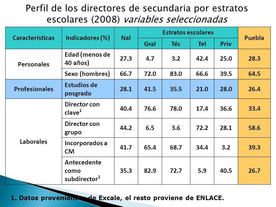Perfil de los directores de secundaria por estratos escolares (2008) variables seleccionadas