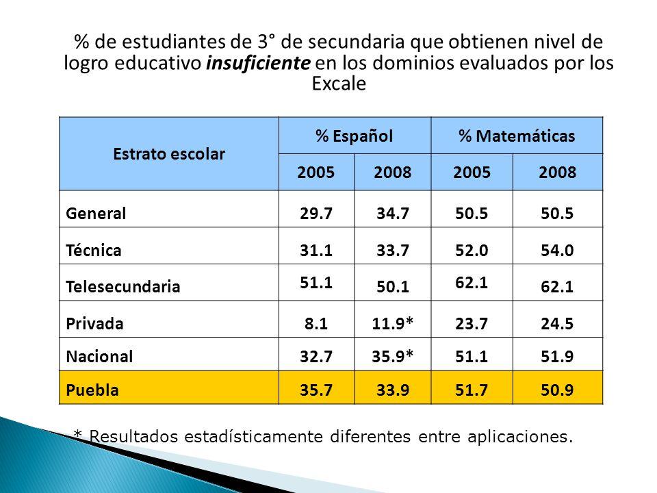 * Resultados estadísticamente diferentes entre aplicaciones.