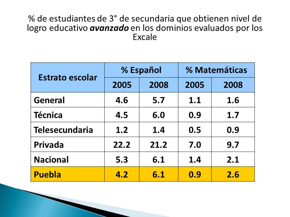 % de estudiantes de 3° de secundaria que obtienen nivel de logro educativo avanzado en los dominios evaluados por los Excale