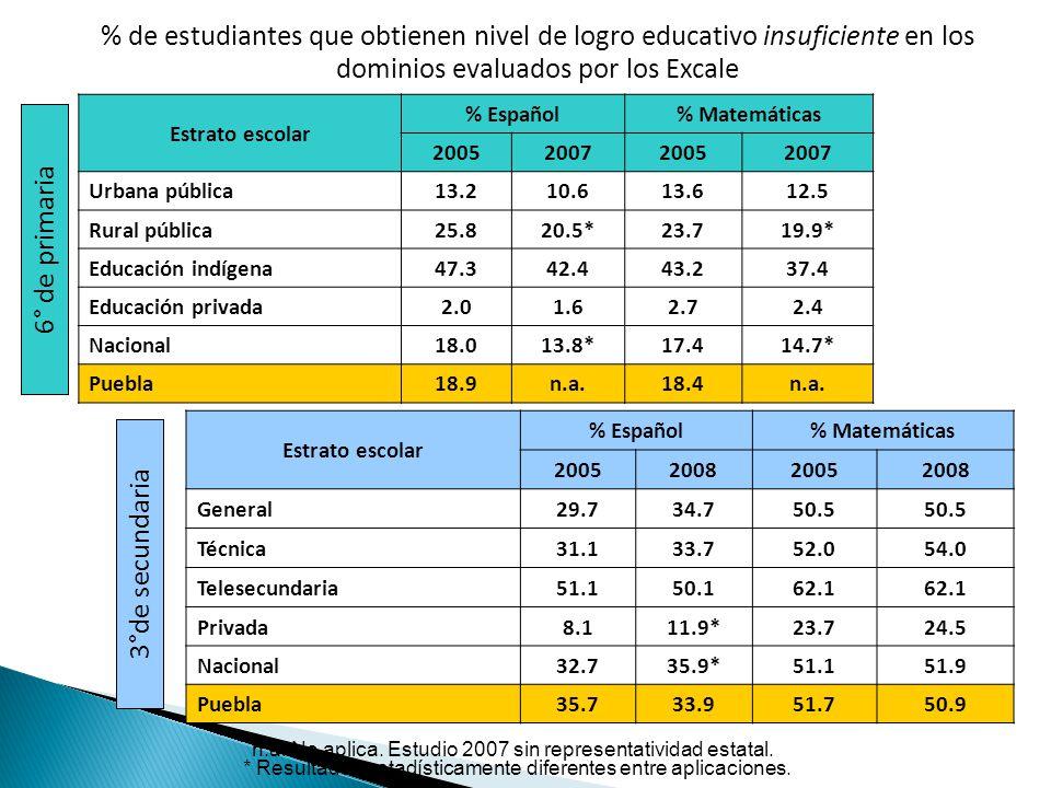 % de estudiantes que obtienen nivel de logro educativo insuficiente en los dominios evaluados por los Excale