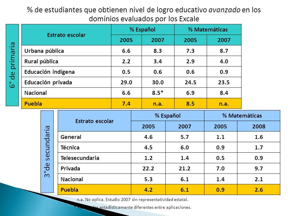 % de estudiantes que obtienen nivel de logro educativo avanzado en los dominios evaluados por los Excale