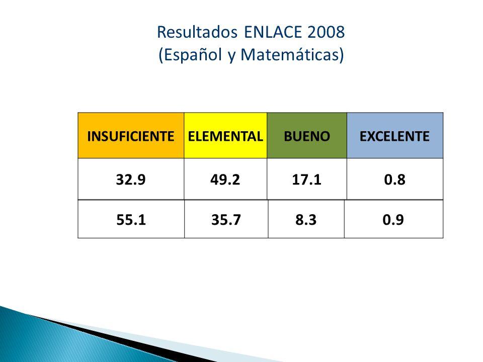 Resultados ENLACE 2008 (Español y Matemáticas)