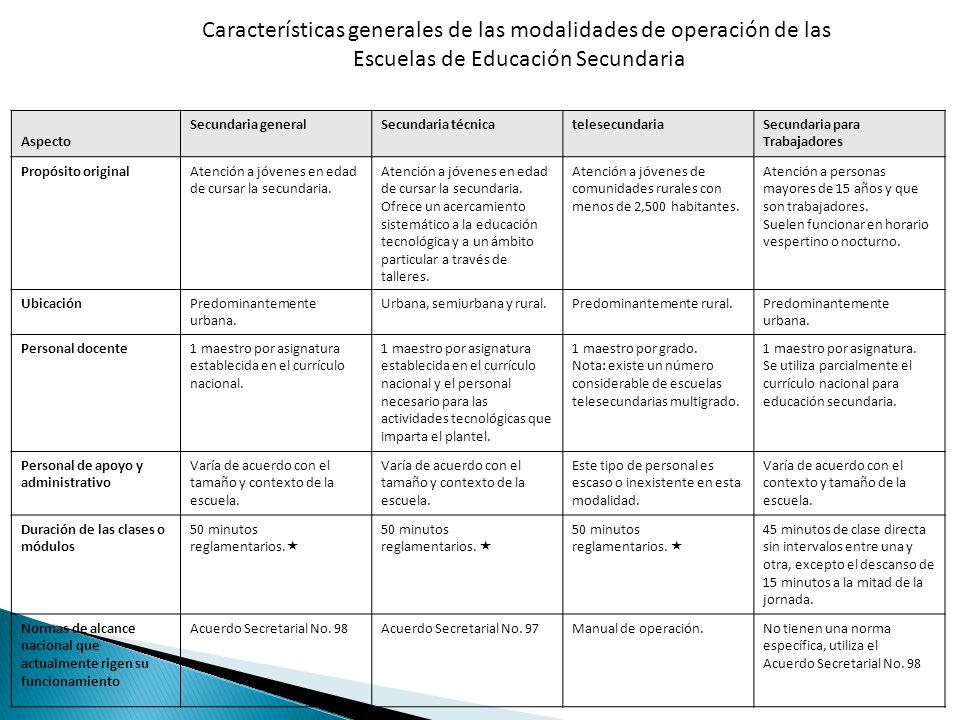 Características generales de las modalidades de operación de las