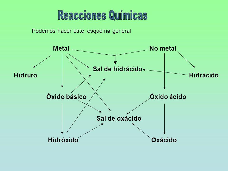 Reacciones Químicas Metal No metal Sal de hidrácido Hidruro Hidrácido