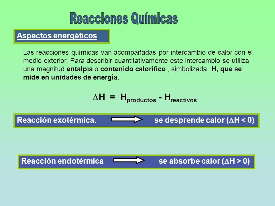Reacciones Químicas DH = Hproductos - Hreactivos Aspectos energéticos