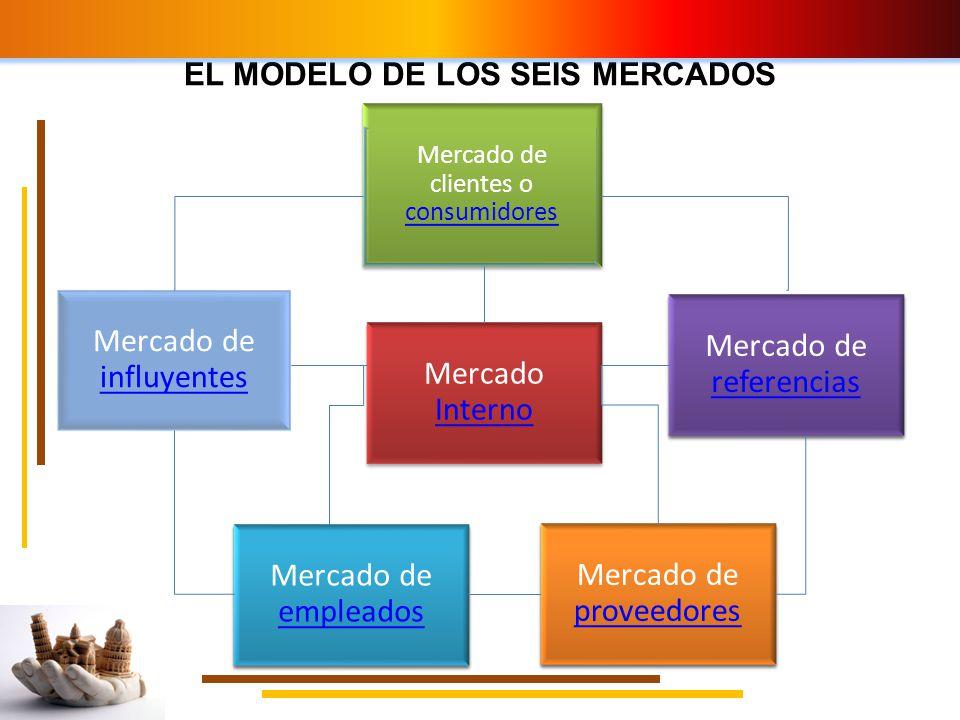 EL MODELO DE LOS SEIS MERCADOS