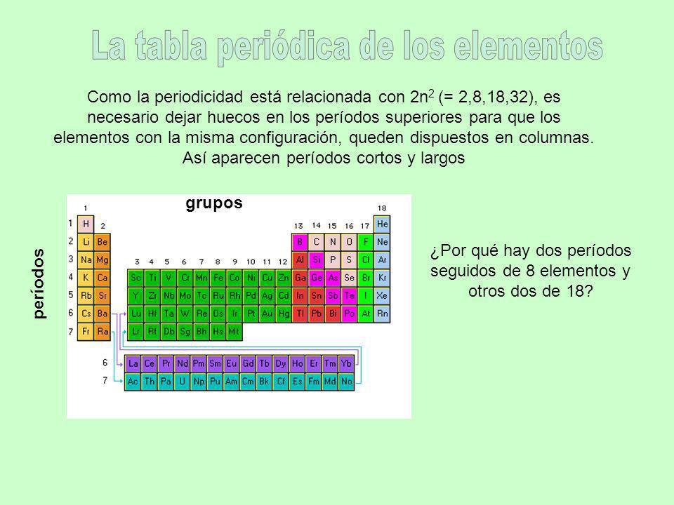 La tabla periódica de los elementos