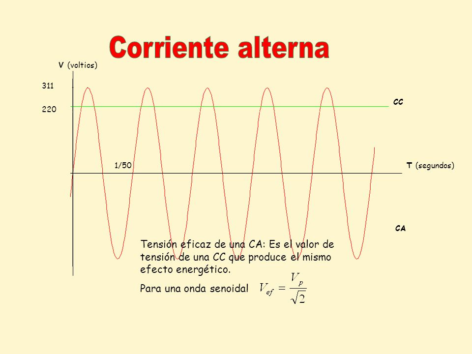 Corriente alterna V (voltios) 311. CC. 220. 1/50. T (segundos) CA.