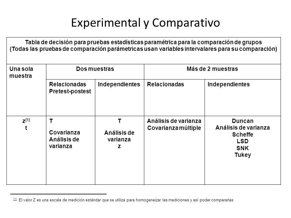 Experimental y Comparativo