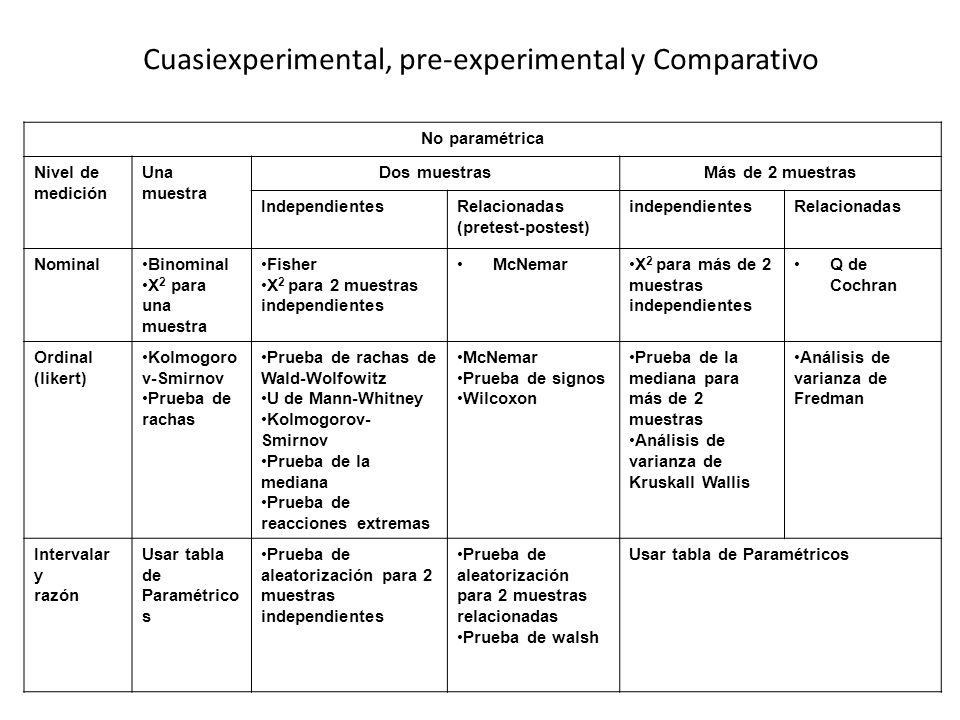 Cuasiexperimental, pre-experimental y Comparativo