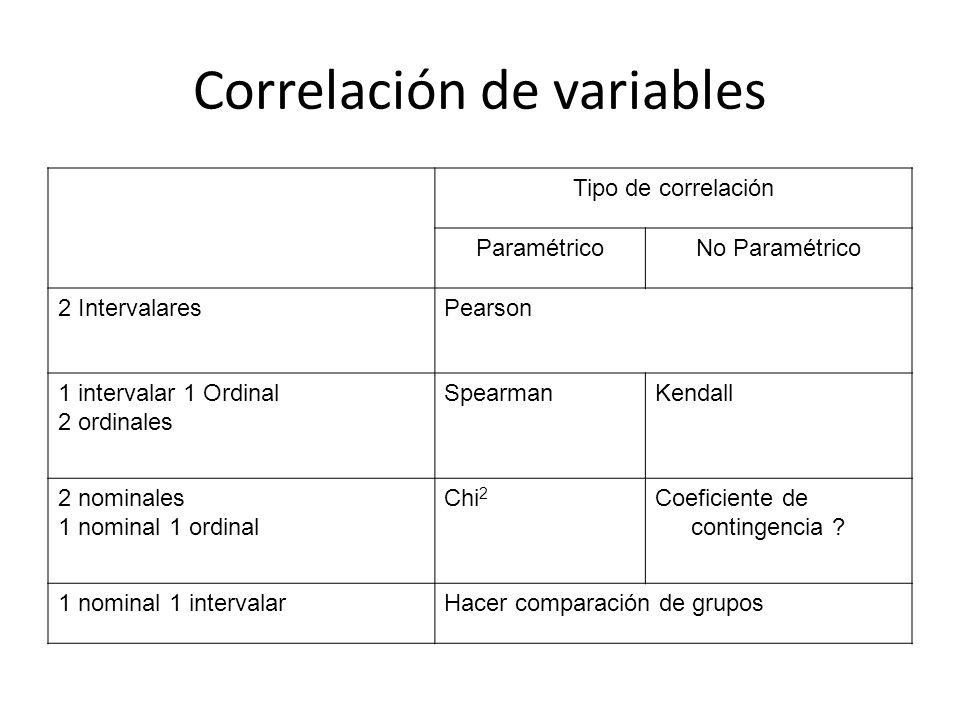 Correlación de variables