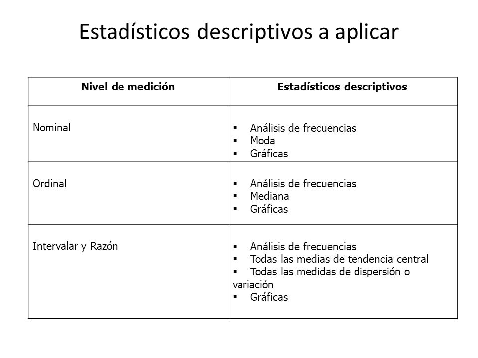 Estadísticos descriptivos a aplicar