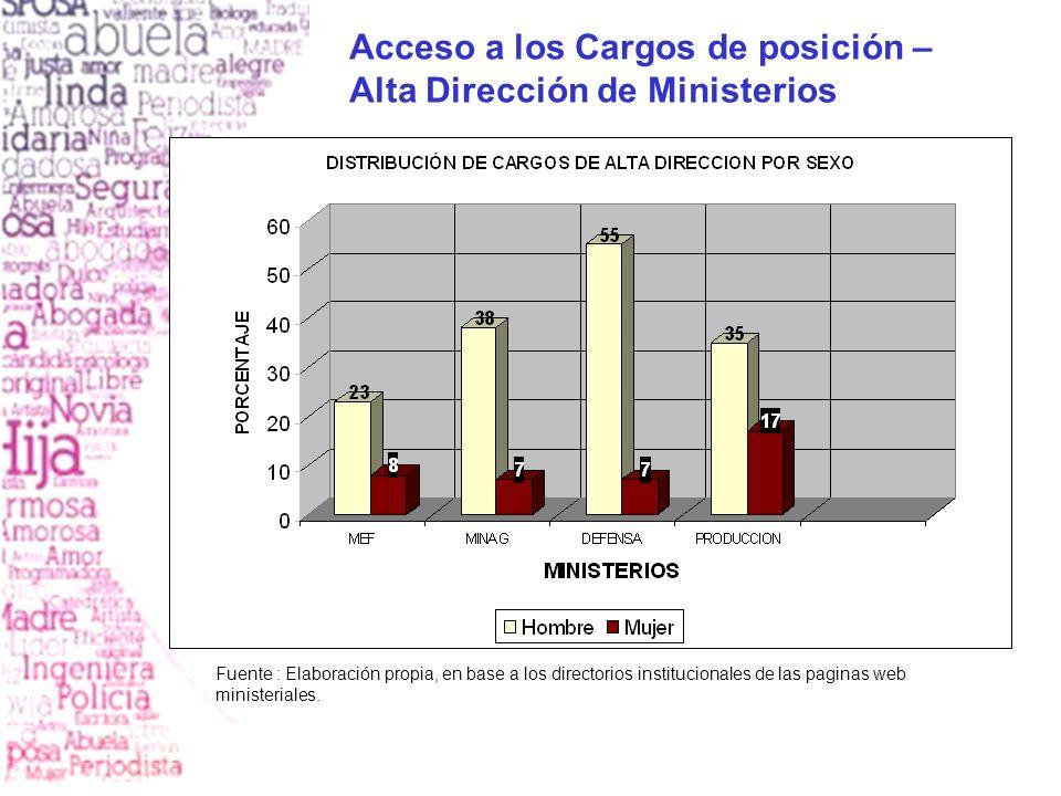 Acceso a los Cargos de posición – Alta Dirección de Ministerios
