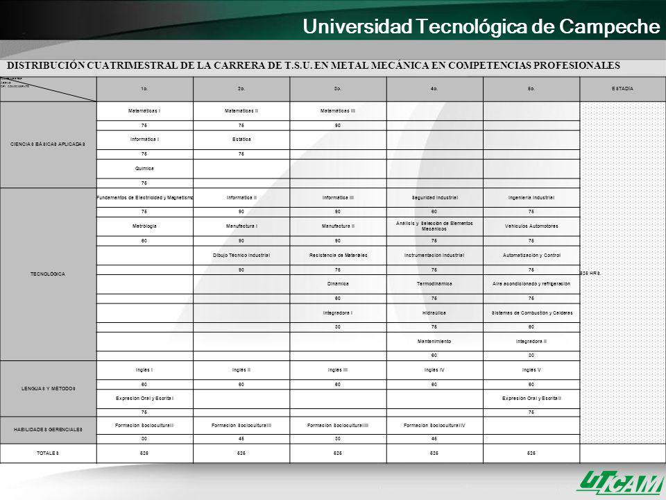 DISTRIBUCIÓN CUATRIMESTRAL DE LA CARRERA DE T. S. U