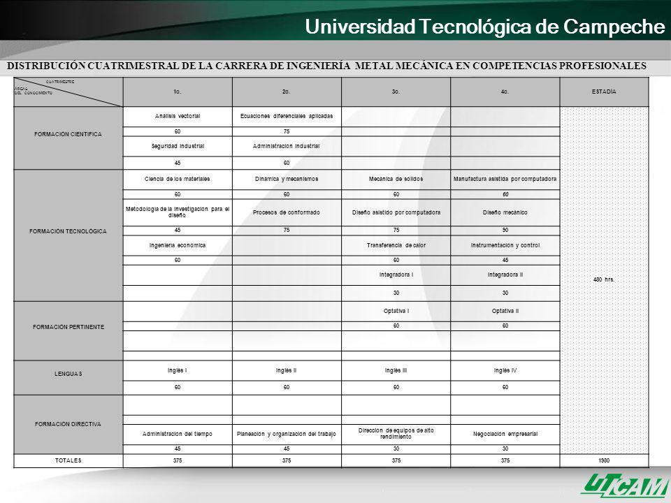 DISTRIBUCIÓN CUATRIMESTRAL DE LA CARRERA DE INGENIERÍA METAL MECÁNICA EN COMPETENCIAS PROFESIONALES