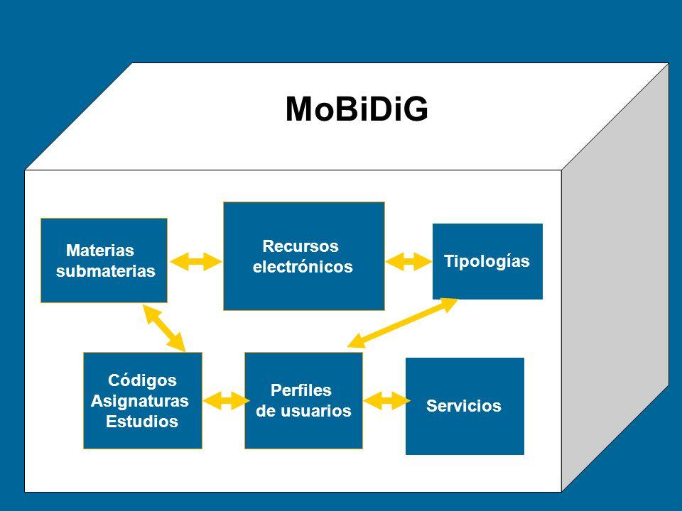 MoBiDiG Recursos electrónicos Materias submaterias Tipologías Códigos